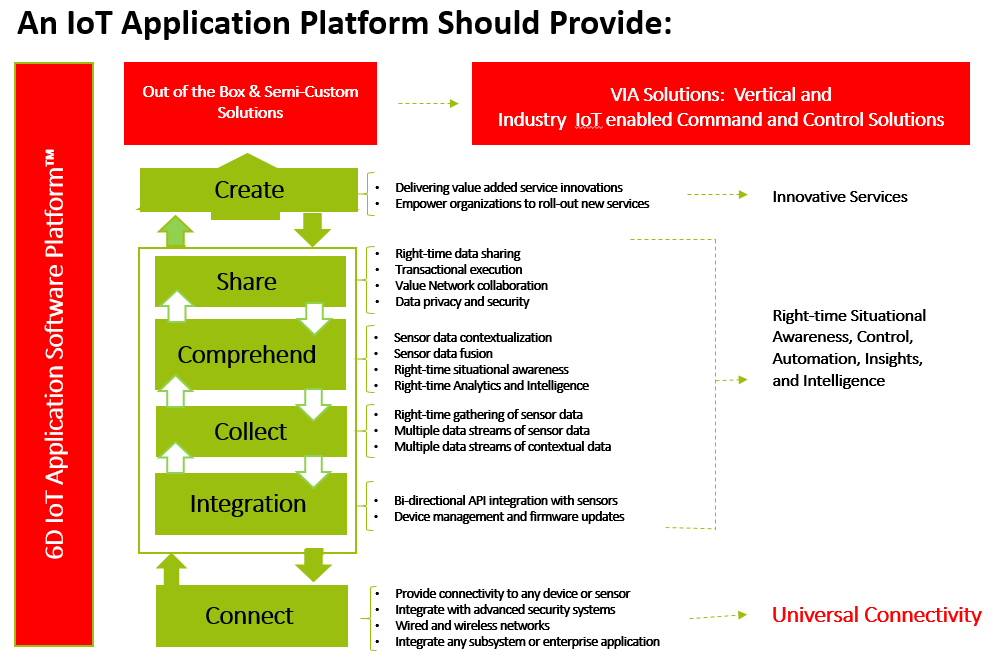 6D - What an IoT Application Software Platform Should Provide.PNG