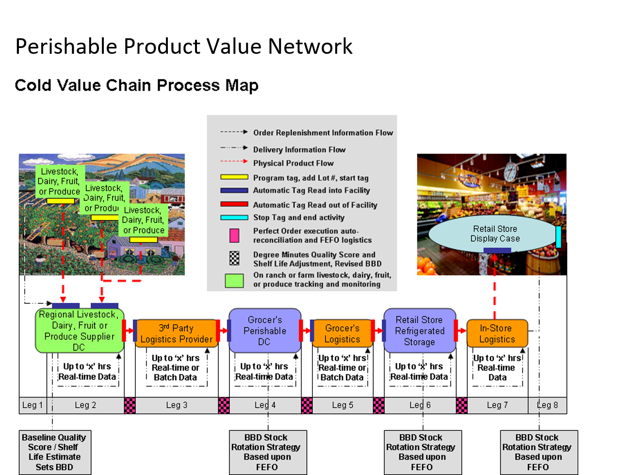 Cold Value Chain Process Map.png
