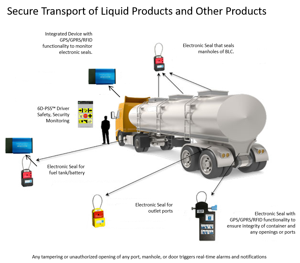 Secure Transport and Tracking of Tractor, Tanker-Trailer, Driver, and Contents.png