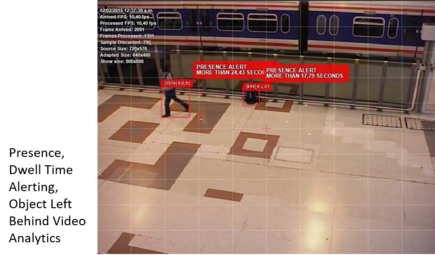 6D Video Analytics - Dwell time alert - Object Left Behind with Caption.png