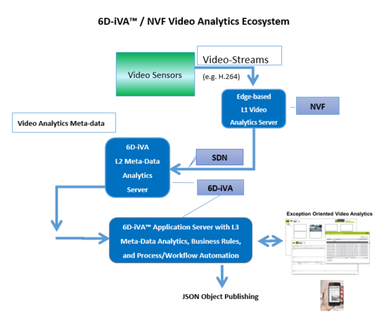 6D iVA video analytics architecture Slide.PNG