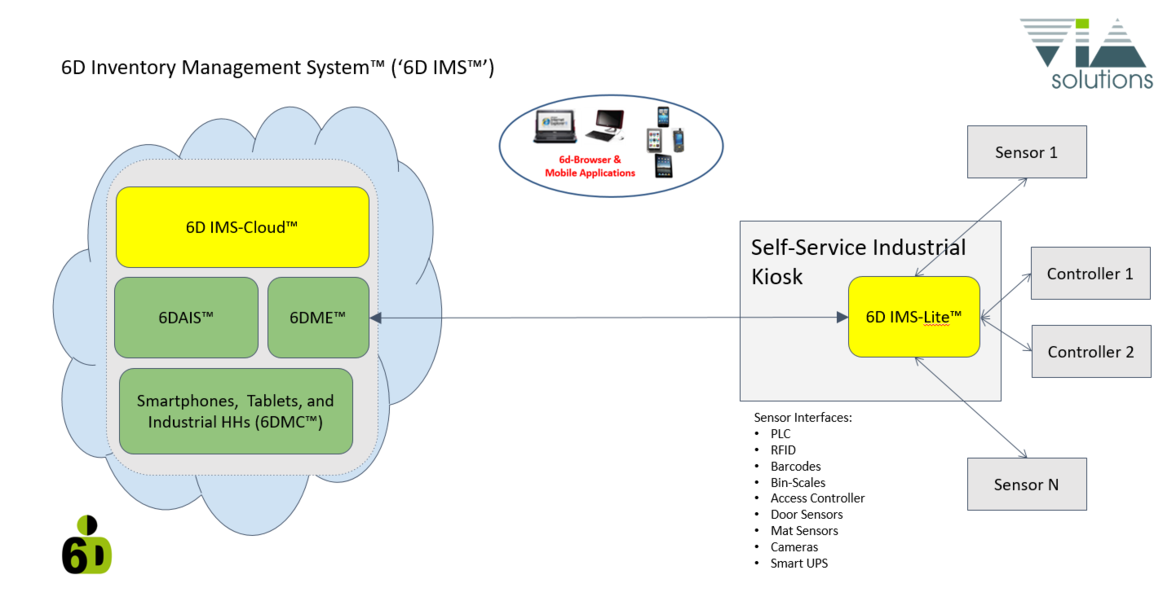 6D IMS-Cloud & IMS-Lite graphic.PNG